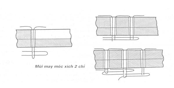 Giới thiệu các mũi may máy cơ bản
