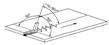 Kỹ thuật hàn hồ quang tay