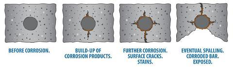 Cách khắc phục ăn mòn bê tông cốt thép