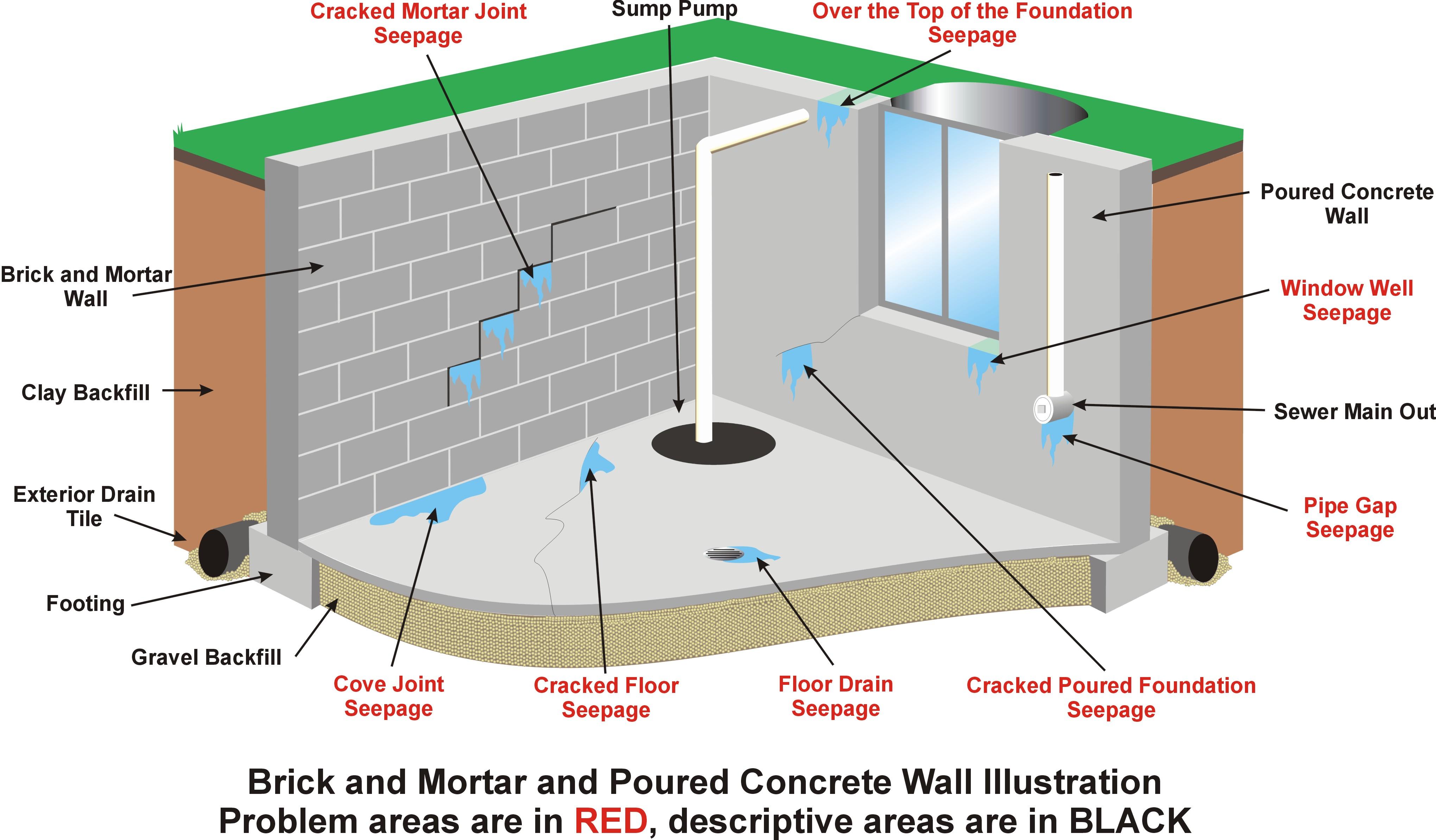 Biện pháp chống thấm cho tầng hầm nhà cao tầng