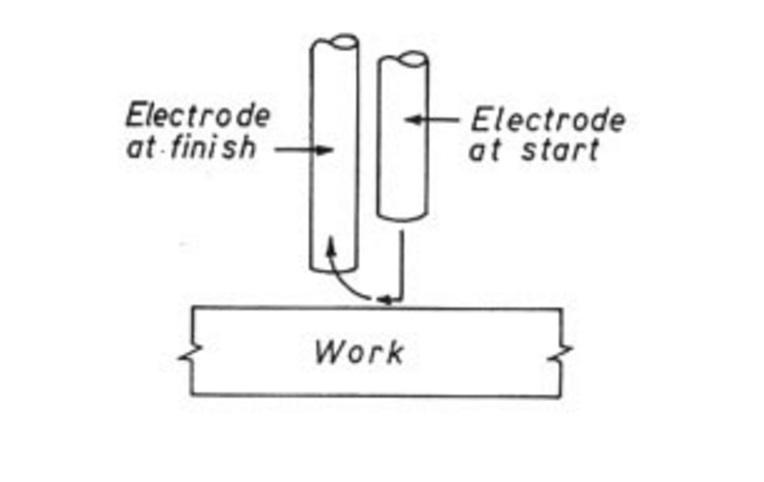Kỹ thuật gây hồ quang và kết thúc hồ quang