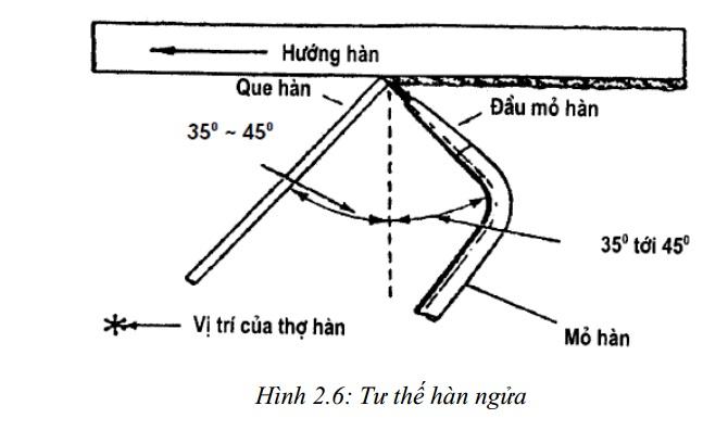 Kỹ thuật hàn ngửa (hàn trần)