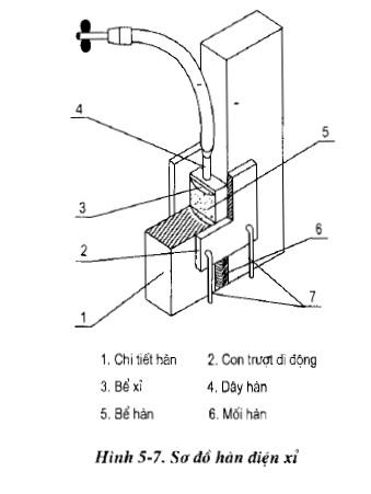 Phương pháp hàn điện xỉ