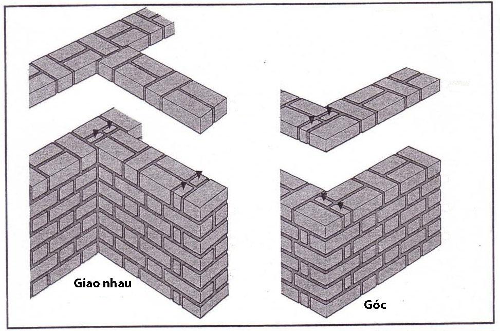 Kỹ thuật xây gạch đúng tiêu chuẩn