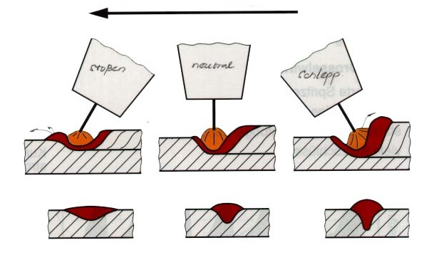 Cách điều chỉnh góc nghiêng mỏ hàn và tầm với điện cực