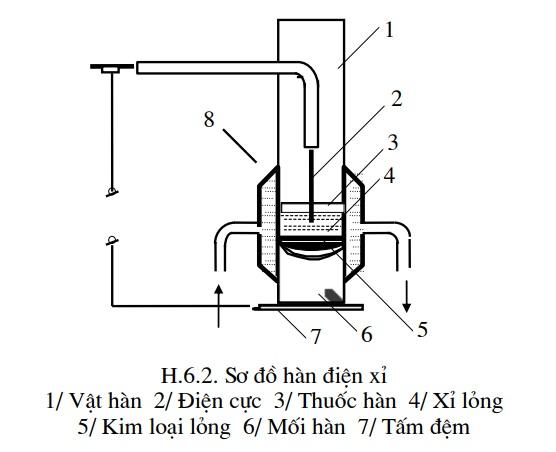 2 phương pháp hàn nhiệt cơ bản