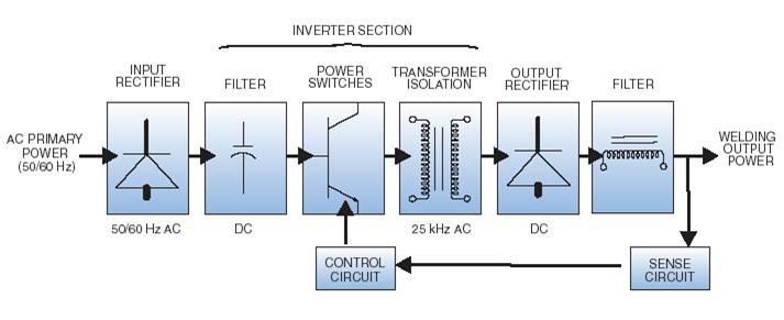 Sửa chữa máy hàn điện tử lỗi OC