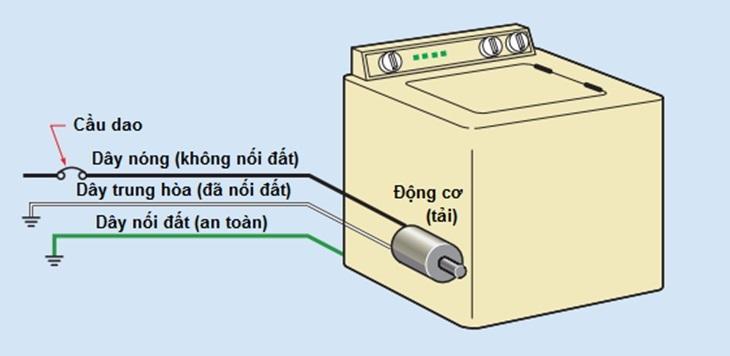 Cách nối đất các thiết bị điện gia đình tránh rò rỉ điện