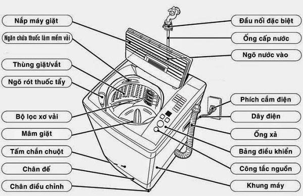 Cách lắp đặt máy giặt